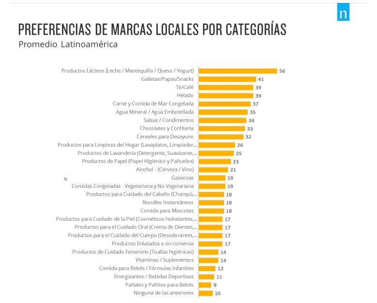 marcas globales Nielsen - Marcas globales ganan terreno en América Latina
