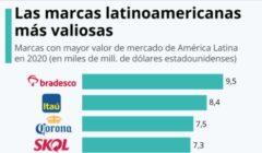 marcas latinoamericanas