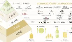 marcas lujo colombia 1000