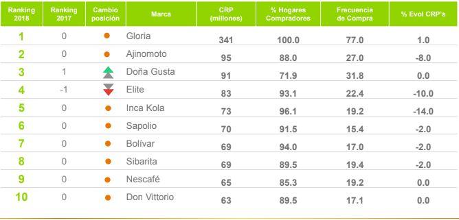 marcas más consumidas pro los peruanos - Conoce las 10 marcas más consumidas por los peruanos