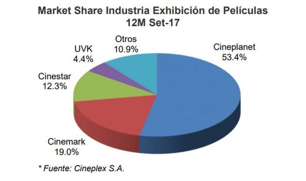 """market share - Aspec: """"Las demás cadenas de cines se deben ajustar a la medida de Indecopi"""""""