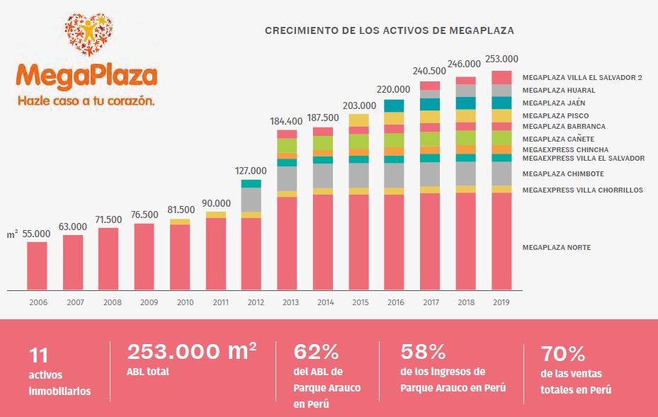 megaplaza activos peru 2019 - MegaPlaza norte, el principal activo de Parque Arauco en Perú