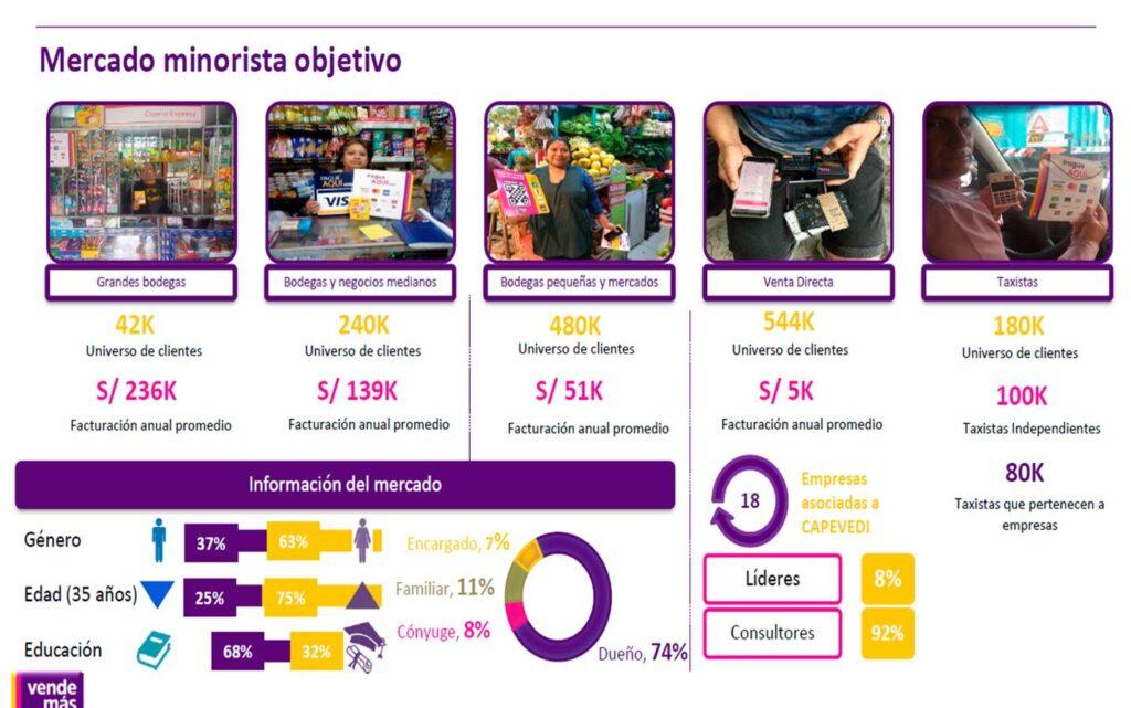 mercado objetivo perú retail 1024x641 - VendeMás proyecta alcanzar los S/1000 millones en transacciones durante 2019