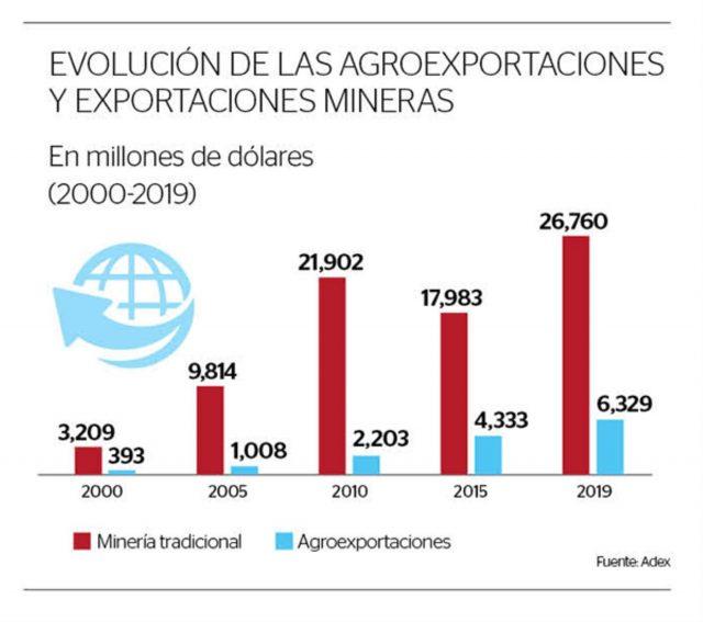 mineria agroexportaciones