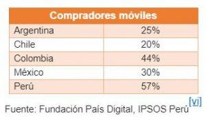 mobile commerce 1 300x176 - Latinoamérica: Perú, Colombia y México tendrían el mayor crecimiento de ventas online en 2019