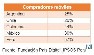 mobile commerce 1 - Latinoamérica: Perú, Colombia y México tendrían el mayor crecimiento de ventas online en 2019