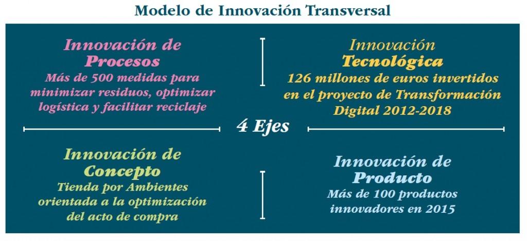 modelo de innovacion 2017