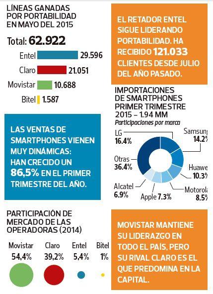 moviles mercado peruano