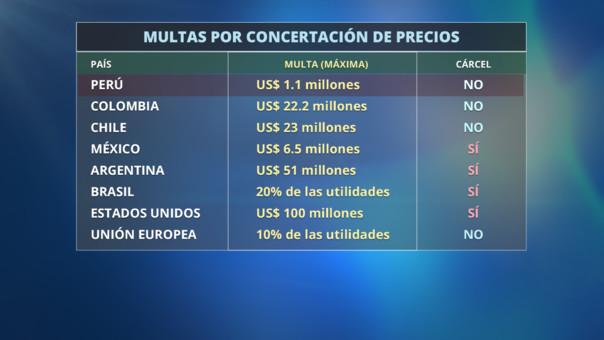 multa por concentración de precios - Congreso adoptará medidas para evitar concertación de precios de fármacos