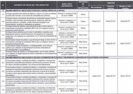 multas comercios que vendan plástico - Perú: Negocios que vendan bolsas de plástico serán multados con más de S/540,000
