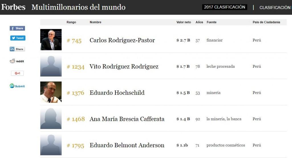multimillonarios peruanos FORBES 2017
