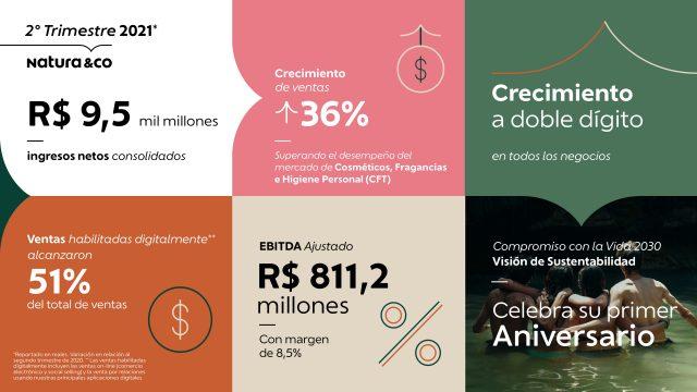 natura &co Infografico Resultados II TRI (1)