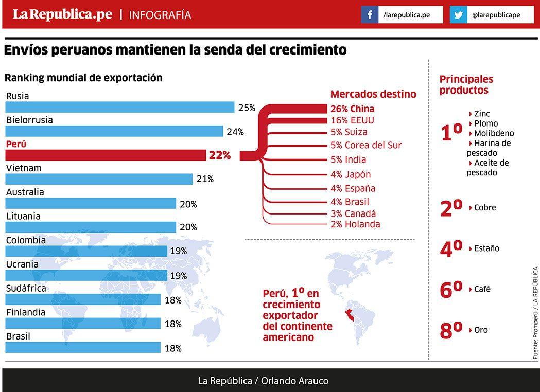 noticia ifec exportaciones peru 2017web - Perú se ubica entre los principales países con mayor crecimiento exportador en el mundo