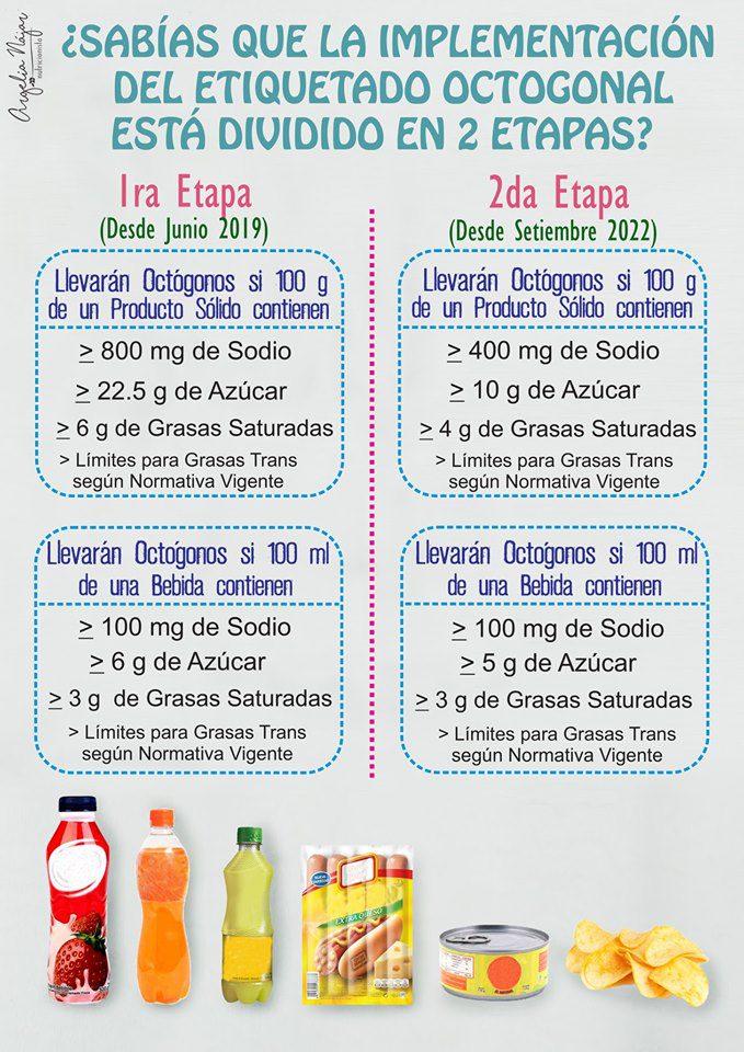 octogonos 2 etapas Perú Retail - Perú: Familias del norte son las que más reemplazan productos con octógonos