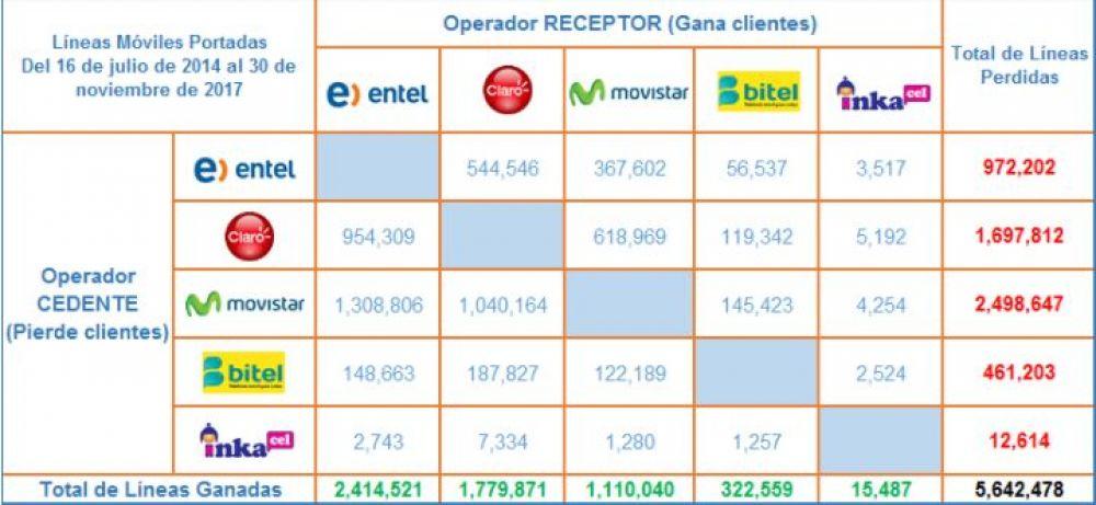 operadoras - Claro y Movistar perdieron más de 1 millón de clientes peruanos desde el 2014