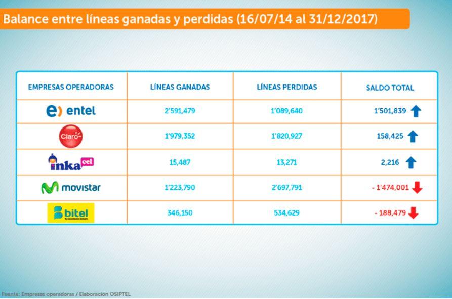 operadores con líneas ganadas y perdidas - Entel se corona líder en portabilidad numérica móvil en Perú