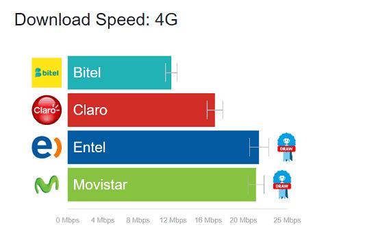 operadores moviles 3 - Entel y Movistar superan a Claro en velocidad 4G en Perú