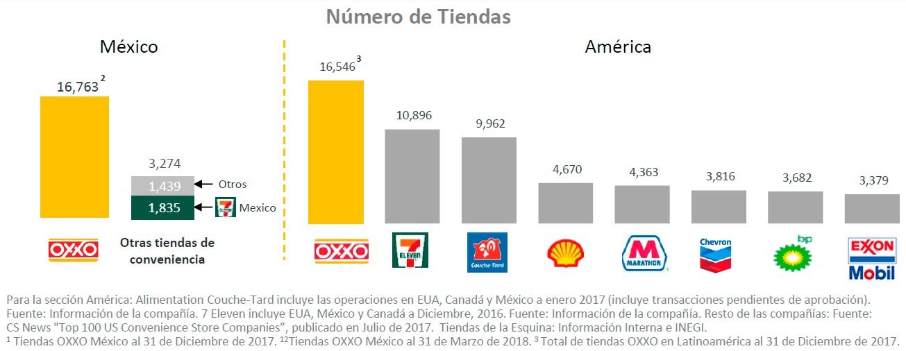 oxxo mexico america 2018 - La inminente llegada de las tiendas de conveniencia OXXO al retail peruano