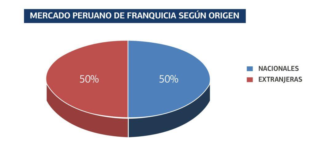 pag 46 1024x495 - La mitad de las franquicias que operan en Perú son nacionales