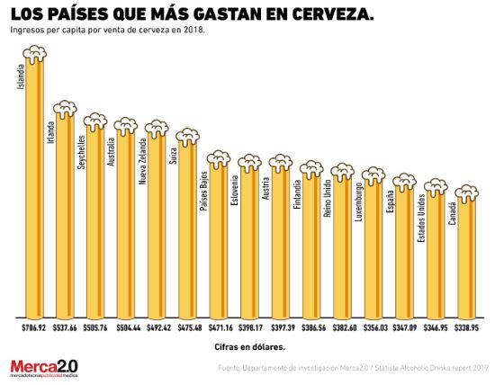 paises que mas gastan en cerveza - Día de la Cerveza: ¿Perú es el país latino que más consume?