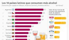 paises latinoamericanos en los que mas alcohol se bebe 240x140 - Perú: ¿Qué países consumen más cerveza en la región?