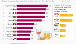 paises latinoamericanos en los que mas alcohol se bebe 248x144 - Perú: ¿Qué países consumen más cerveza en la región?