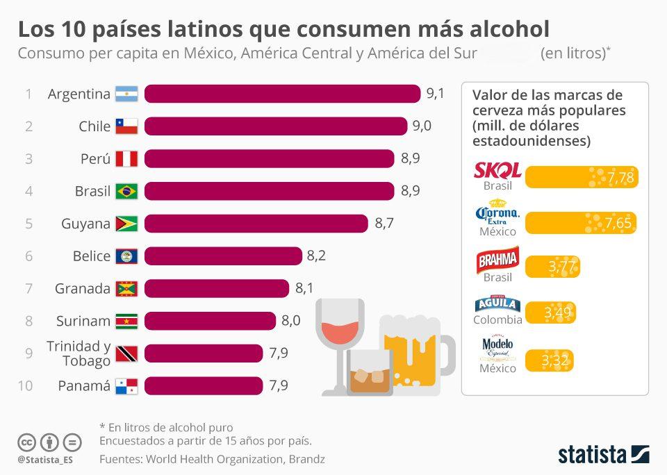 paises latinoamericanos en los que mas alcohol se bebe - Perú: ¿Qué países consumen más cerveza en la región?