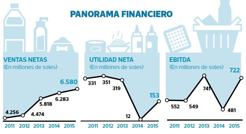 panorama financiero alicorp - ¿Cuál es la receta de Alicorp para afianzar el consumo en Perú?