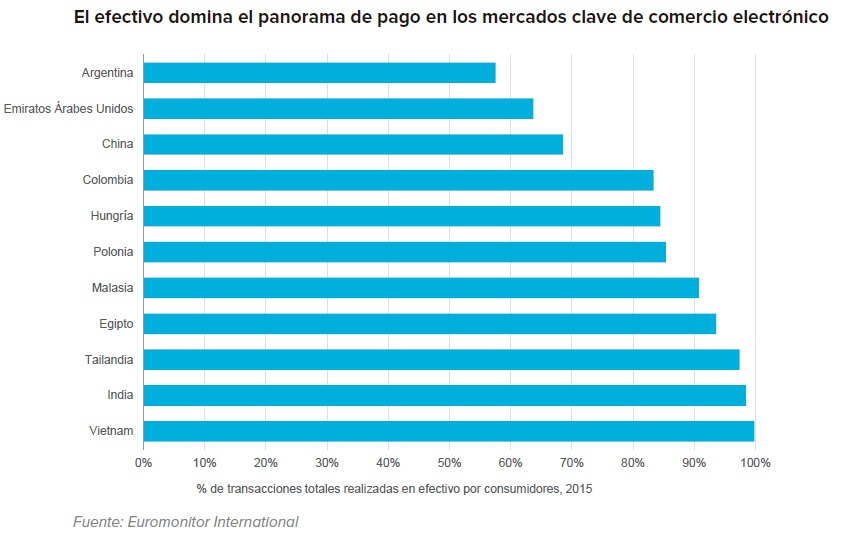 panorama pagos euromonitor - El dilema de los pagos en el comercio online