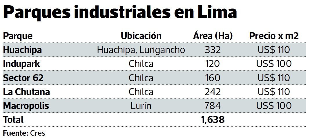parques industriales lima