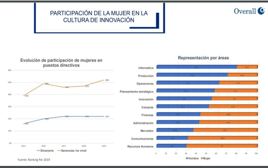 participación de la mujer 1 perú retail 1024x641 - La mujer en el retail y por qué la transformación digital no es su amenaza