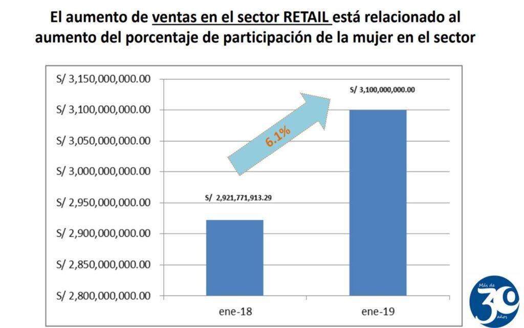 participación de la mujer 2 perú retail 1024x641 - La mujer en el retail y por qué la transformación digital no es su amenaza