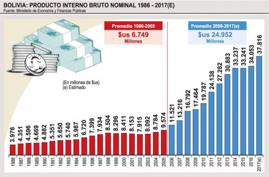 pbi hitoria bolivia - Evo Morales deja un PBI en crecimiento y un déficit fiscal muy alto ¿qué significa?