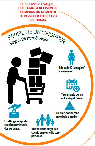 perfil shopper 2015