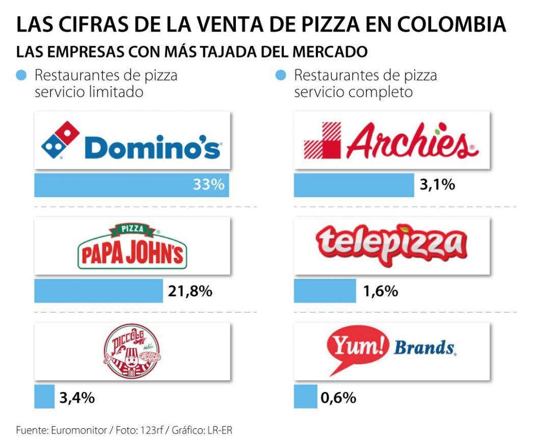 pizza colombia