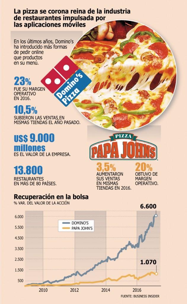 pizza cuadro 631x1024 - Domino´s Pizza crece gracias a su apuesta tecnológica al estilo de Silicon Valley
