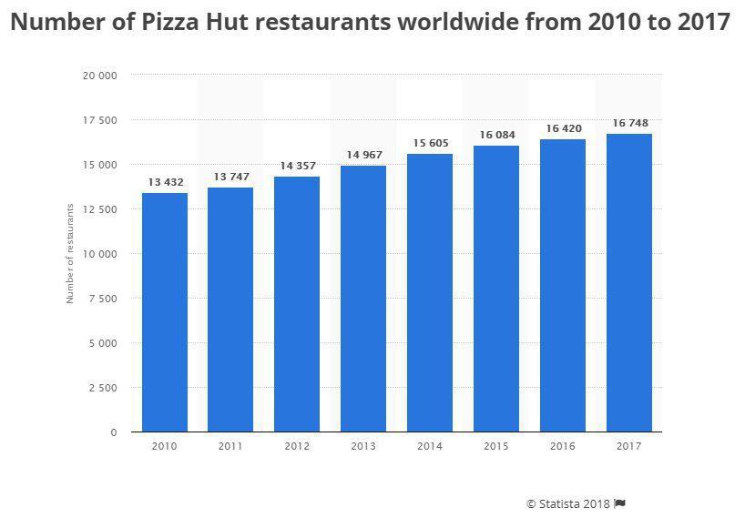 pizza hut restaurantes 2017
