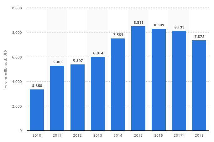 pizza hut valor de marca statista 2018
