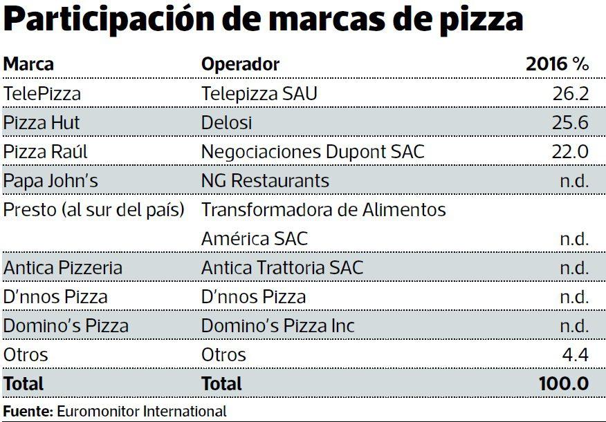 pizzas en peru 2017 - Telepizza y Pizza Hut disputan el liderazgo en ventas de pizza en Perú