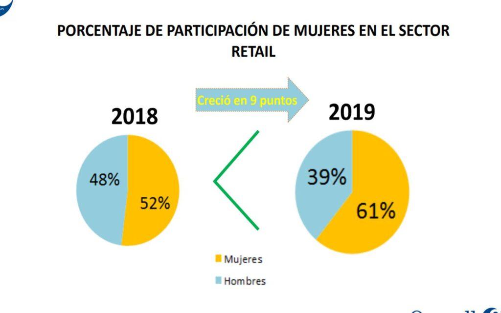 porcentaje mujeres perú retail 1024x641 - La mujer en el retail y por qué la transformación digital no es su amenaza