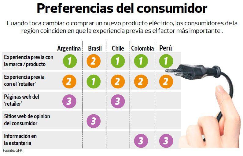preferencias del consumidor 2015