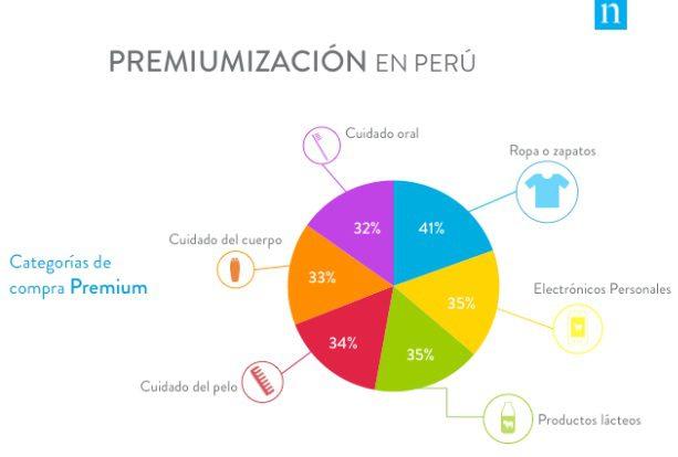premiumizacion en peru1 - La gama premium de ropa y calzado es lo más vendido en Perú