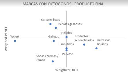 productos menos consumidos octógonos - Peruanos reducen consumo de gaseosas, galletas y cereales por los octógonos