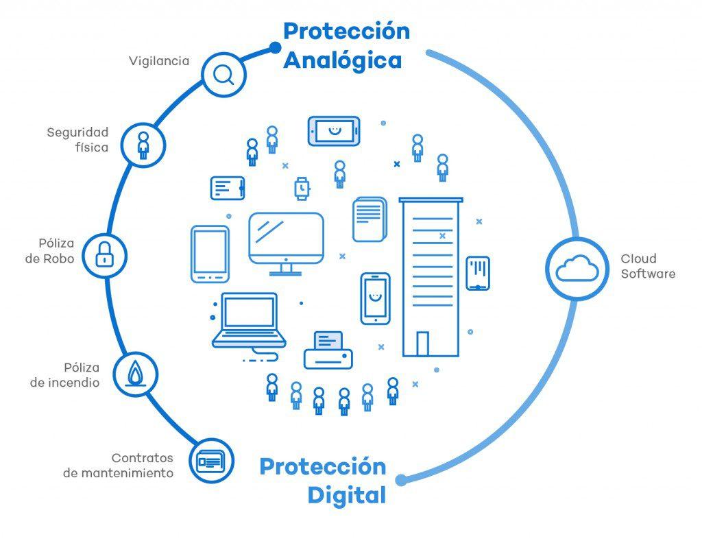 proteccion seguridad - La transformación digital y la ciberseguridad