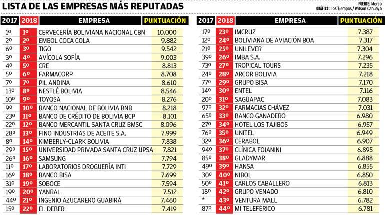 reputacion 1 - Bolivia: Conoce las 100 compañías con mejor reputación en 2018