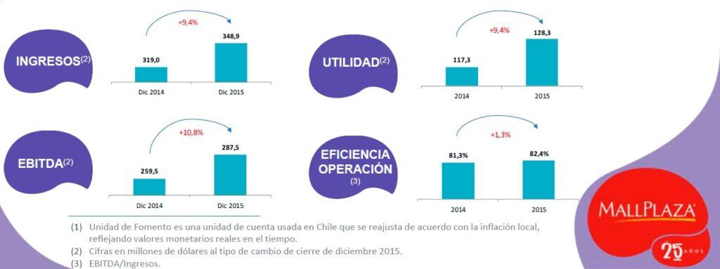 resultados financieros 2015