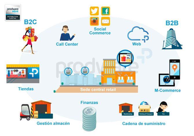 retail omnicanalidad chain 670 - ¿Cómo aprovechar los dispositivos móviles para llegar al consumidor omnicanal?