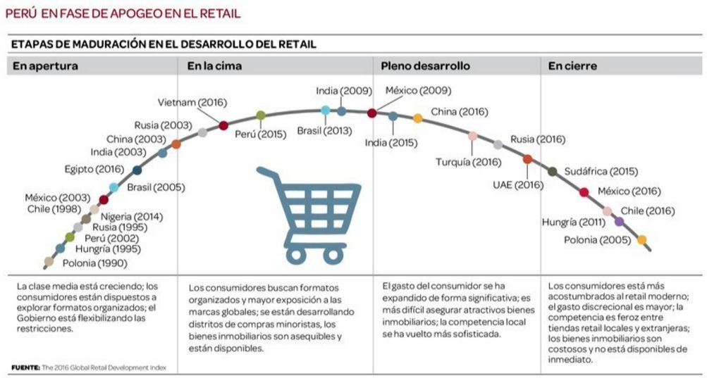 retail peru at kearney - Perú mantiene liderazgo de desarrollo en el sector retail en América Latina