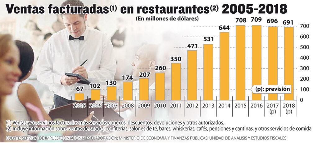 retaurantes bolivia 1024x461 - Ventas de restaurantes en Bolivia siguen en alza con productos nacionales