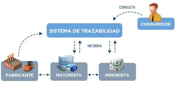 sistema de trazabilidad - Supermercados Wong: Blockchain, una herramienta para fidelizar al cliente